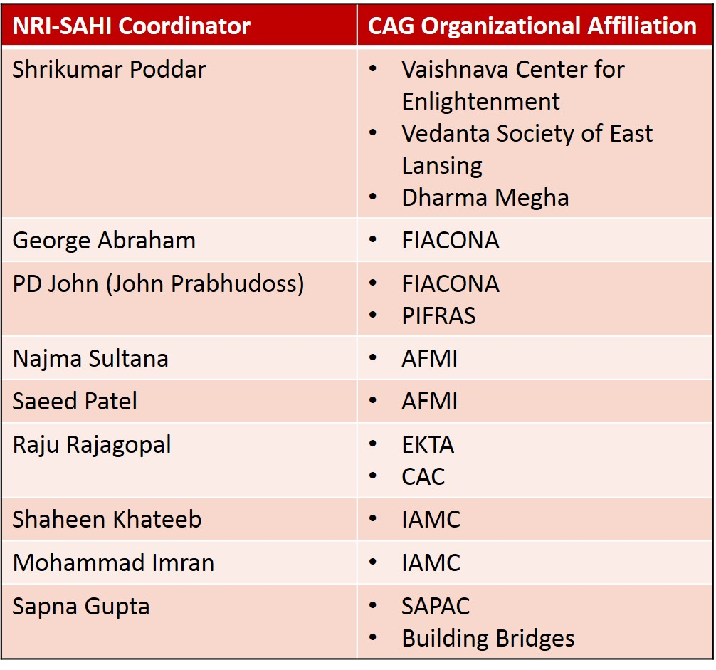 NRI-SAHI Personnel Org Connections