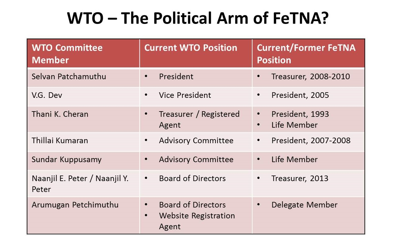 WTO Committee_FetNa Affiliations